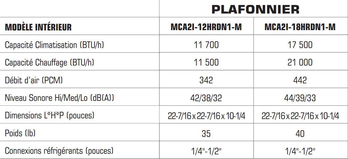 Caractéristique Plafonnier thermopompe multizone Direct Air