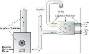 Schéma de la RBQ sur le fonctionnement d'un échangeur d'air de type VRC.