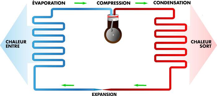 Voici les étapes du fonctionnement d'une thermopompe centrale.